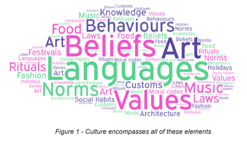 Culture Word Cloud