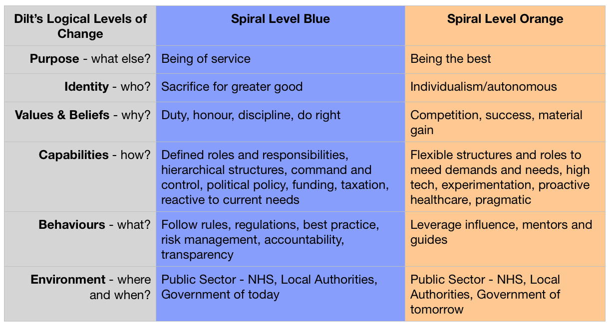 Spiral Dynamics and Dilt's Comparison Table